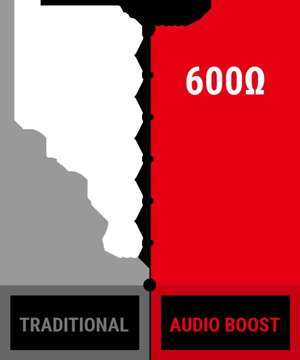 Audio Boost Ohm graph