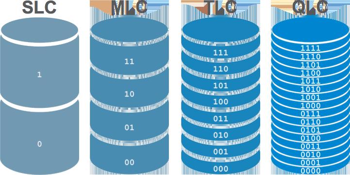 verschillen tussen SSD's